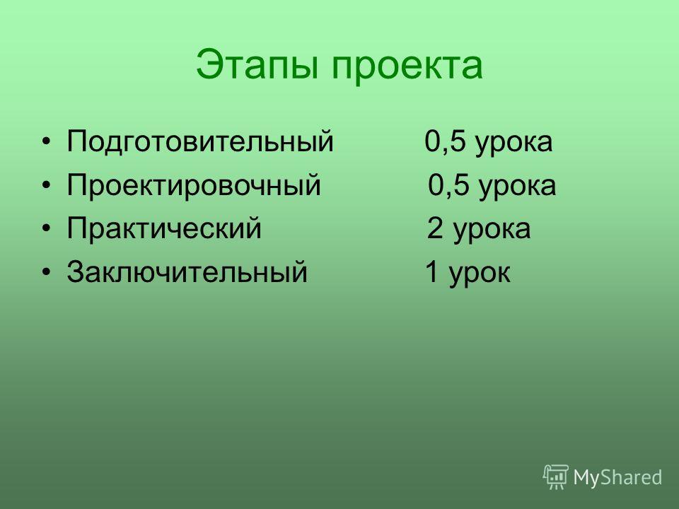 Этапы проекта Подготовительный 0,5 урока Проектировочный 0,5 урока Практический 2 урока Заключительный 1 урок