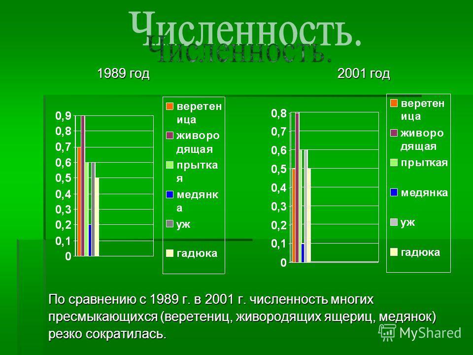 1989 год 2001 год 1989 год 2001 год По сравнению с 1989 г. в 2001 г. численность многих пресмыкающихся (веретениц, живородящих ящериц, медянок) резко сократилась.