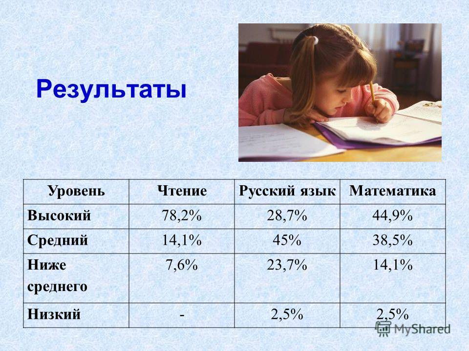 Результаты УровеньЧтениеРусский языкМатематика Высокий78,2%28,7%44,9% Средний14,1%45%38,5% Ниже среднего 7,6%23,7%14,1% Низкий-2,5%