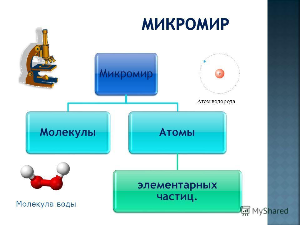 МикромирМолекулыАтомы элементарных частиц. Молекула воды Атом водорода