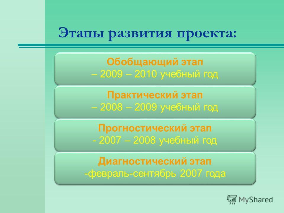 Этапы развития проекта: Обобщающий этап – 2009 – 2010 учебный год Обобщающий этап – 2009 – 2010 учебный год Практический этап – 2008 – 2009 учебный год Практический этап – 2008 – 2009 учебный год Прогностический этап - 2007 – 2008 учебный год Прогнос