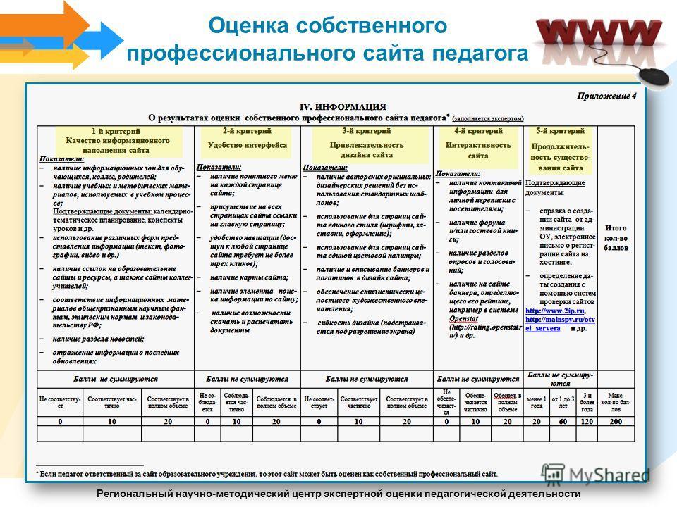 Региональный научно-методический центр экспертной оценки педагогической деятельности Оценка собственного профессионального сайта педагога