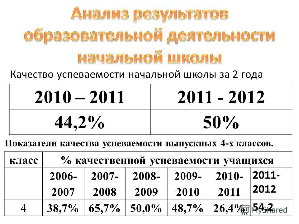 2010 – 20112011 - 2012 44,2%44,2%50% Качество успеваемости начальной школы за 2 года класс% качественной успеваемости учащихся 2006- 2007 2007- 2008 2008- 2009 2009- 2010 2010- 2011 2011- 2012 438,7%65,7%50,0%48,7%26,4% 54,2 Показатели качества успев