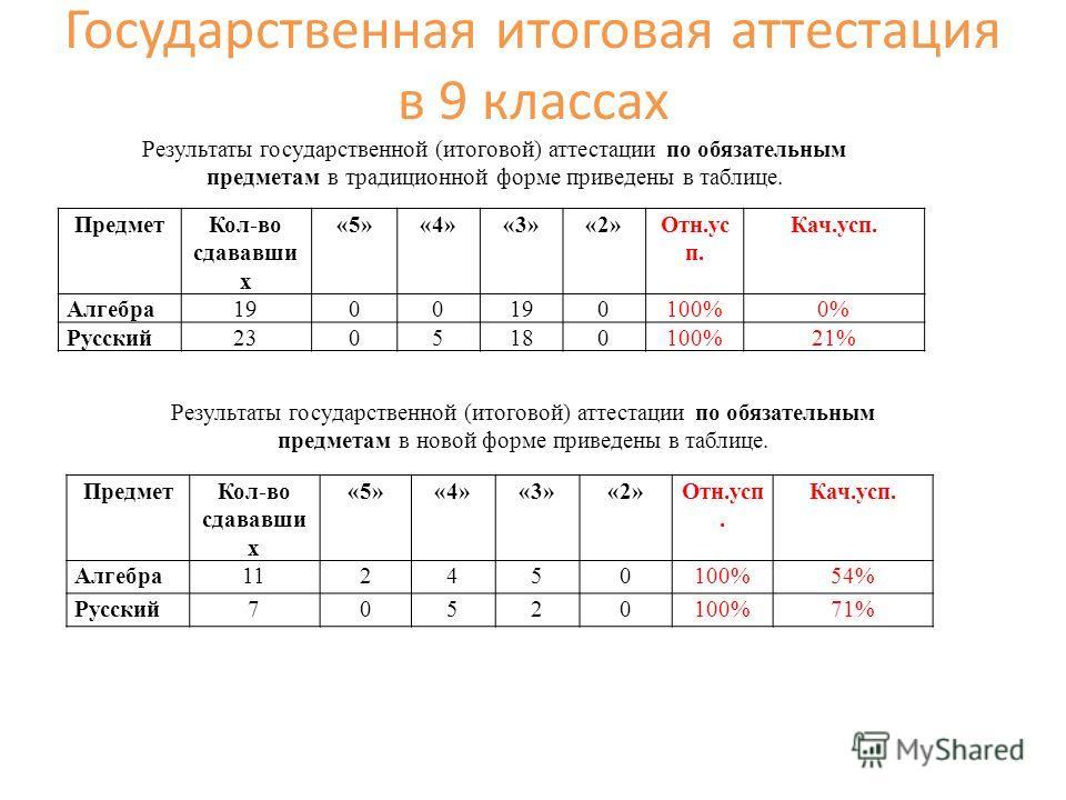 ПредметКол-во сдававши х «5»«4»«3»«2»Отн.ус п. Кач.усп. Алгебра1900 0100%0% Русский2305180100%21% ПредметКол-во сдававши х «5»«4»«3»«2»Отн.усп. Кач.усп. Алгебра112450100%54% Русский70520100%71% Результаты государственной (итоговой) аттестации по обяз