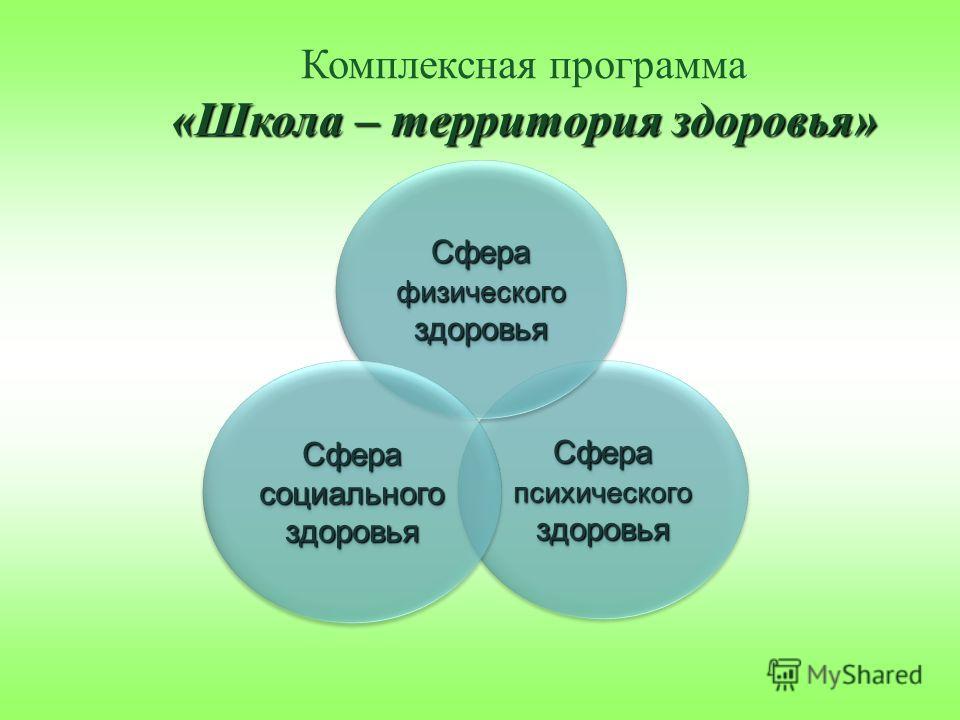 Комплексная программа «Школа – территория здоровья» Сфера психического здоровья Сфера физического здоровья Сфера социального здоровья