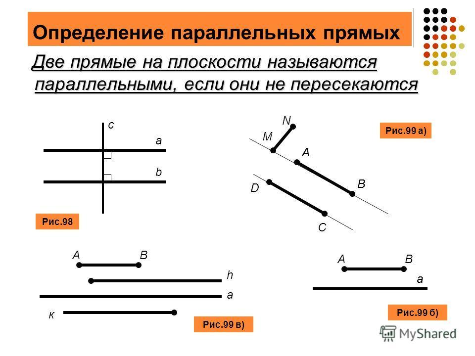 Определение параллельных прямых Две прямые на плоскости называются параллельными, если они не пересекаются Две прямые на плоскости называются параллельными, если они не пересекаются a b c Рис.98 D C A B M N Рис.99 а) AB h a к a AB Рис.99 б) a Рис.99