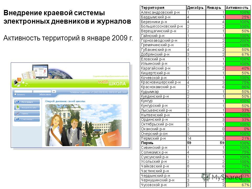 Внедрение краевой системы электронных дневников и журналов Активность территорий в январе 2009 г.