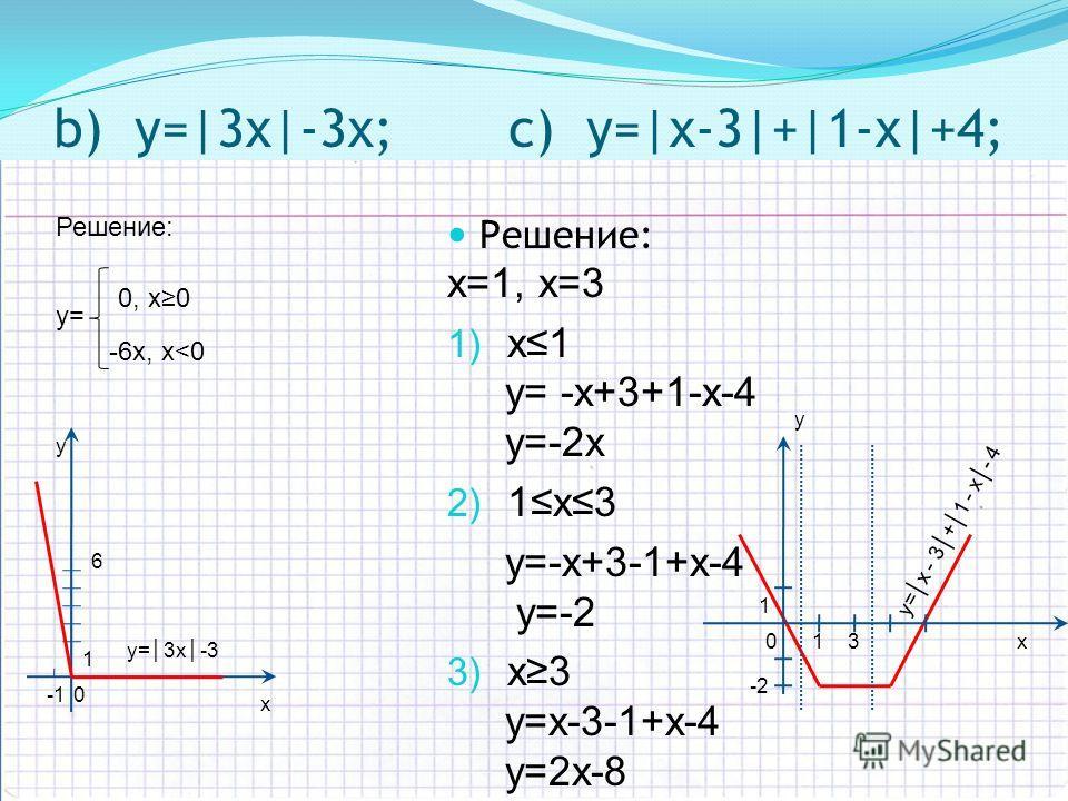 Решение: х=1, х=3 1) x1 y= -x+3+1-x-4 y=-2x 2) 1x3 y=-x+3-1+x-4 y=-2 3) x3 y=x-3-1+x-4 y=2x-8 b) y=|3х|-3х; c) y=|х-3|+|1-х|+4; Решение: y= 0, х0 -6х, х