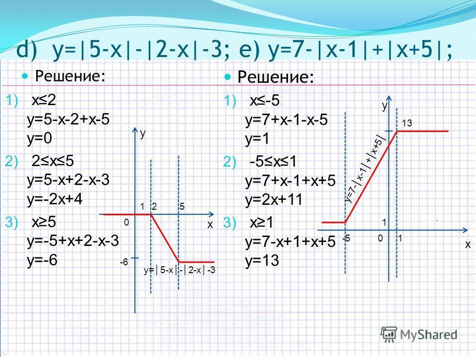 d) y=|5-х|-|2-х|-3; e) y=7-|х-1|+|х+5|; Решение: 1) х-5 y=7+х-1-х-5 y=1 2) -5х1 y=7+х-1+х+5 y=2х+11 3) x1 y=7-х+1+х+5 y=13 y x 01 1 -5 13 Решение: 1) х2 y=5-х-2+х-5 y=0 2) 2х5 y=5-х+2-х-3 y=-2х+4 3) x5 y=-5+х+2-х-3 y=-6 y x 0 125 -6 y = 7 - x - 1 + x