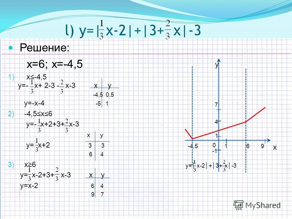 y x 0 1 1 -1 -4,5 4 7 6 9 l) y=| х-2|+|3+ х|-3 Решение: x=6; х=-4,5 1) х-4,5 y=- х+ 2-3 - х-3 х у -4,5 0,5 y=-х-4 -5 1 2) -4,5х6 y=- x+2+3+ x-3 х у y= x+2 3 3 6 4 3) x6 y= x-2+3+ x-3 х у y=x-2 6 4 9 7 y= x-2+3+ x-3
