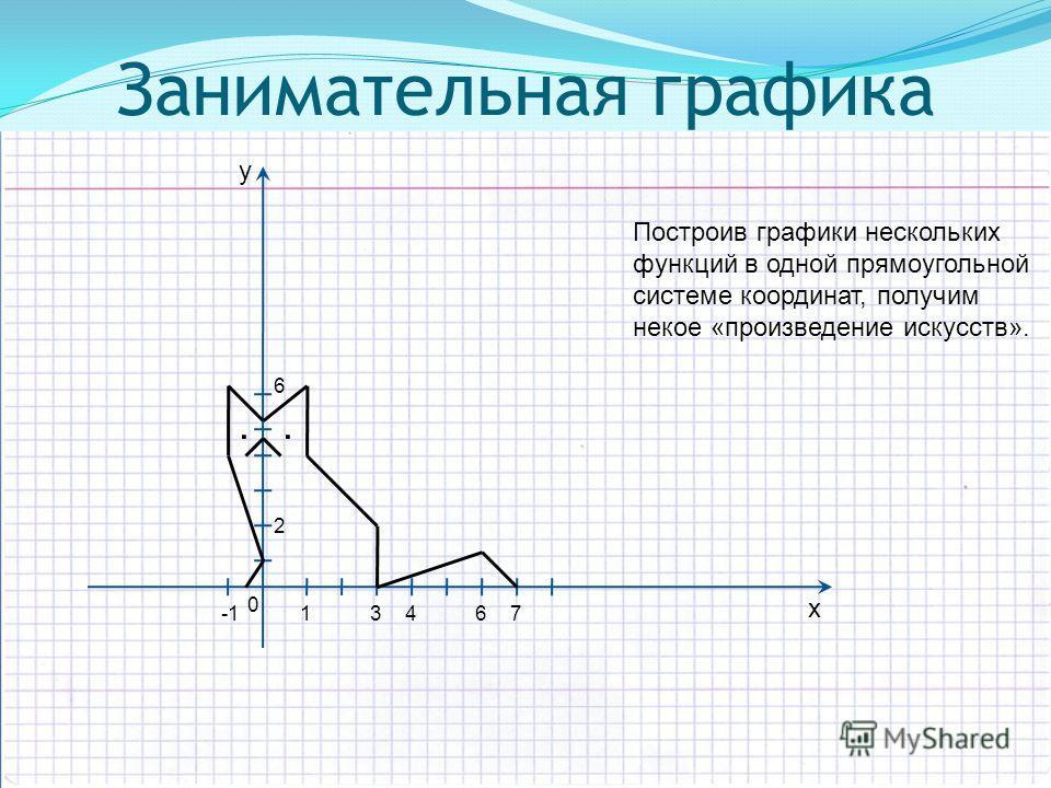 х y 0 16 2 6 347.. Занимательная графика Построив графики нескольких функций в одной прямоугольной системе координат, получим некое «произведение искусств».