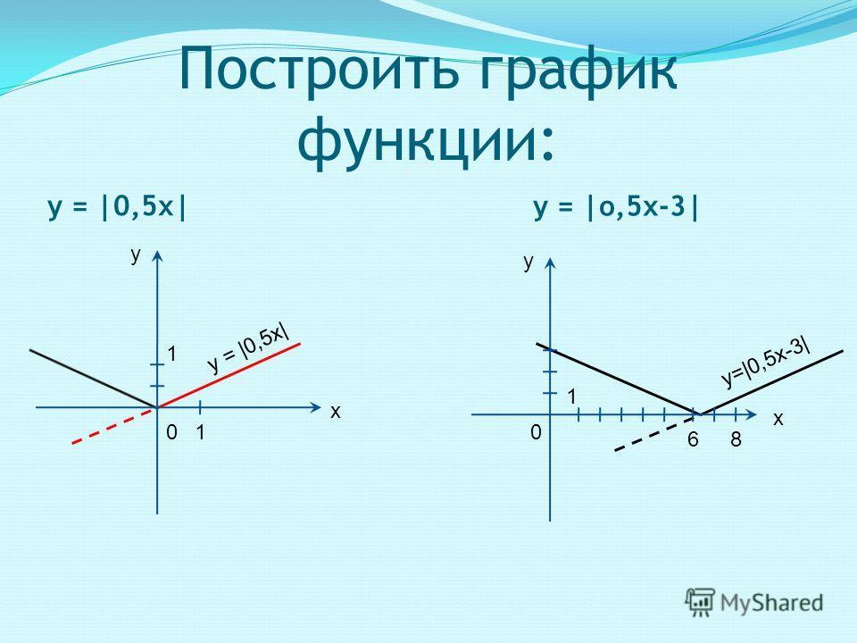 Построить график функции: у = |0,5х| у = |о,5х-3| у х 01 1 у = | 0, 5 х | 1 68 х у 0 у = | 0, 5 х - 3 |