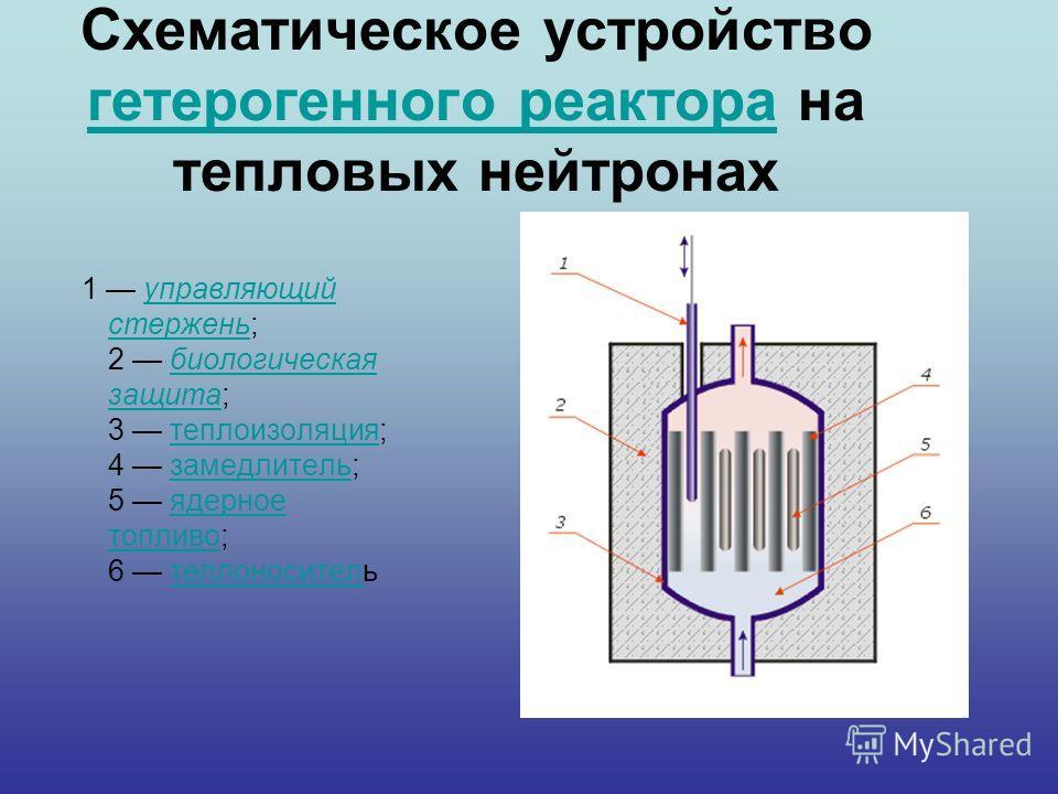 Схематическое устройство гетерогенного реактора на тепловых нейтронах гетерогенного реактора 1 управляющий стержень; 2 биологическая защита; 3 теплоизоляция; 4 замедлитель; 5 ядерное топливо; 6 теплоносительуправляющий стерженьбиологическая защитатеп