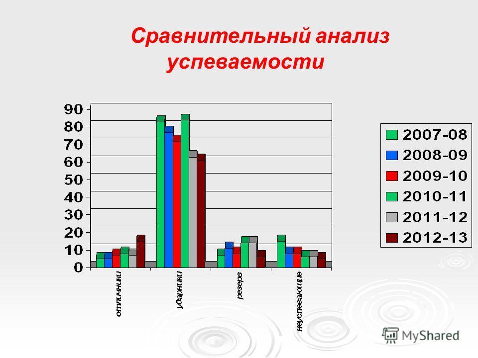 Сравнительный анализ успеваемости