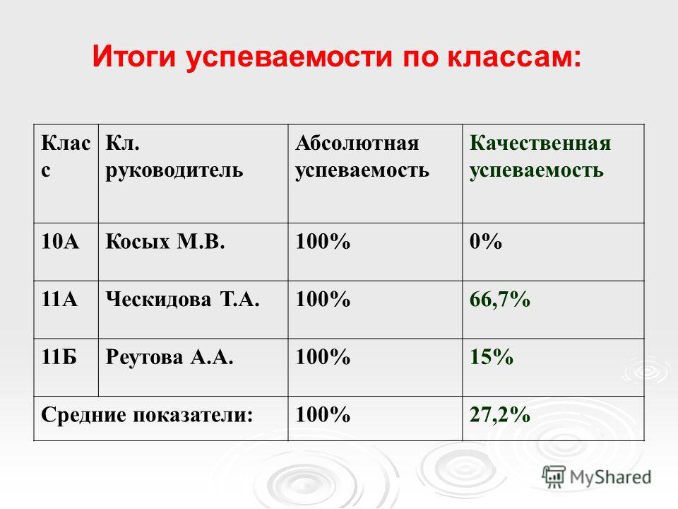 Клас с Кл. руководитель Абсолютная успеваемость Качественная успеваемость 10АКосых М.В.100%0% 11АЧескидова Т.А.100%66,7% 11БРеутова А.А.100%15% Средние показатели:100%27,2% Итоги успеваемости по классам: