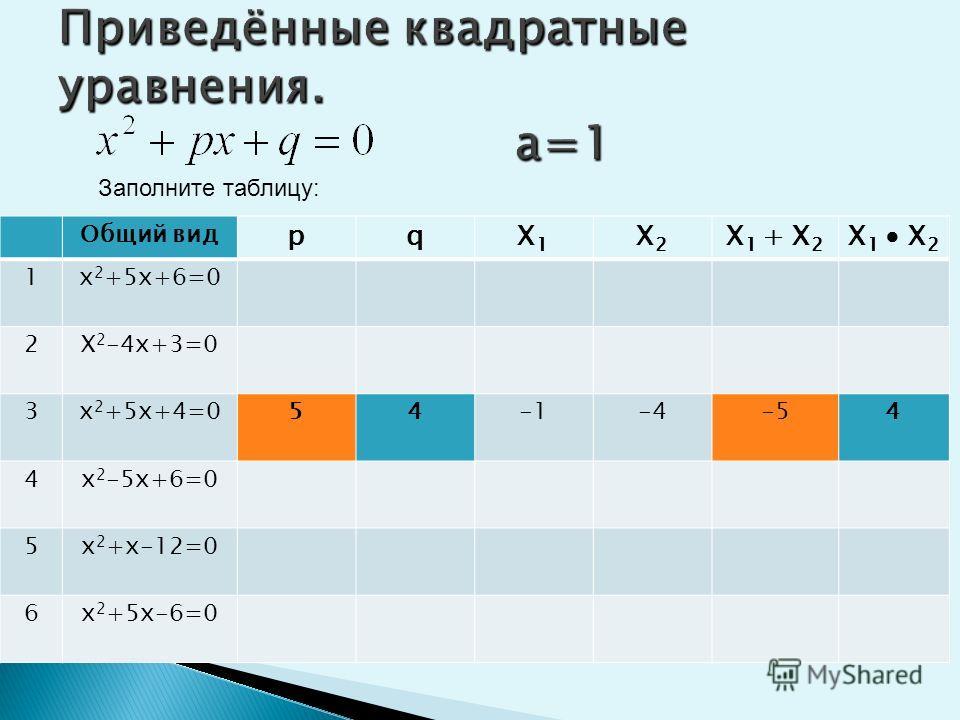 Приведённые квадратные уравнения. а=1 Заполните таблицу: Общий вид рqX1X1 X2X2 X 1 + X 2 X 1 X 2 1х 2 +5х+6=0 2Х 2 -4х+3=0-433143 3х 2 +5х+4=0 4х 2 -5х+6=0 5х 2 +х-12=0 6х 2 +5х-6=0