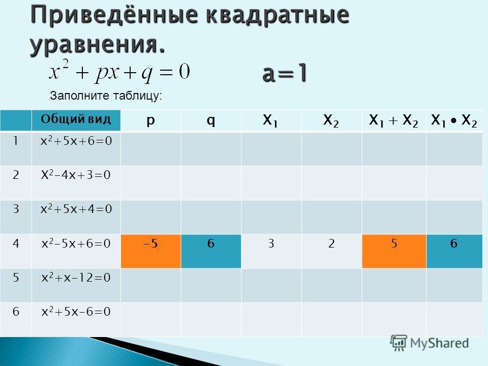Приведённые квадратные уравнения. а=1 Заполните таблицу: Общий вид рqX1X1 X2X2 X 1 + X 2 X 1 X 2 1х 2 +5х+6=0 2Х 2 -4х+3=0 3х 2 +5х+4=054-4-54 4х 2 -5х+6=0 5х 2 +х-12=0 6х 2 +5х-6=0