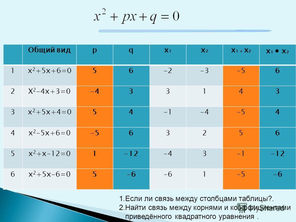 Приведённые квадратные уравнения. а=1 Заполните таблицу: Общий вид рqX1X1 X2X2 X 1 + X 2 X 1 X 2 1х 2 +5х+6=0 2Х 2 -4х+3=0 3х 2 +5х+4=0 4х 2 -5х+6=0 5х 2 +х-12=0 6х 2 +5х-6=05-6 1-5-6