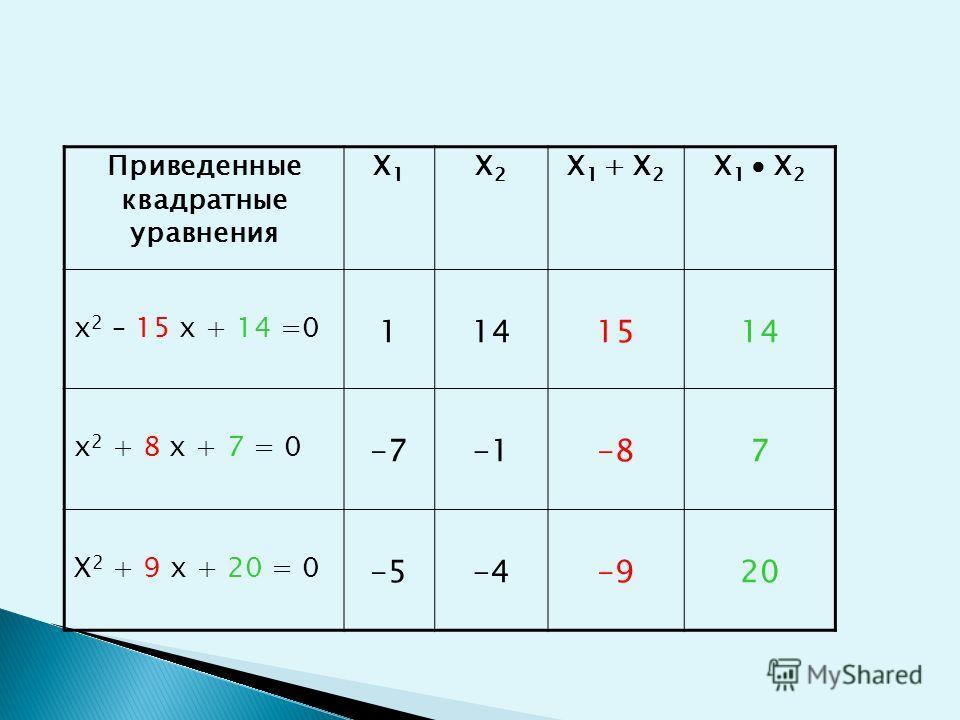 Приведенные квадратные уравнения X1X1 X2X2 X 1 + X 2 X 1 X 2 x 2 – 15 x + 14 =0 1141514 x 2 + 8 x + 7 = 0 -7-87 X 2 + 9 x + 20 = 0 -5-4-920
