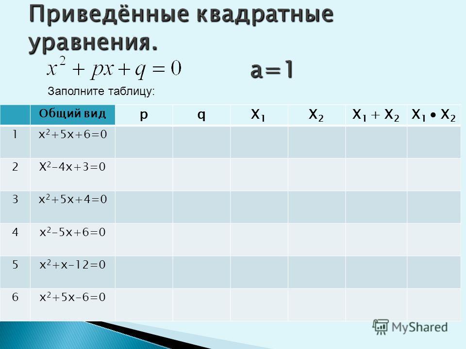 I способ. 1 гр. 2 гр. X 2 – 15x + 14 = 0 9 – 2x 2 – 3x = 0 X 2 + 8x + 7 = 0 3x 2 – 2x = 4 6x 2 - 2 = 6x x 2 = - 9x – 20 II способ. 1 гр. 2 гр. 9 – 2x 2 - 3x = 0 x 2 – 15x + 14 = 0 3x 2 – 2x = 4 x 2 + 8x + 7 = 0 6x 2 – 2 = 6x x 2 = - 9x - 20