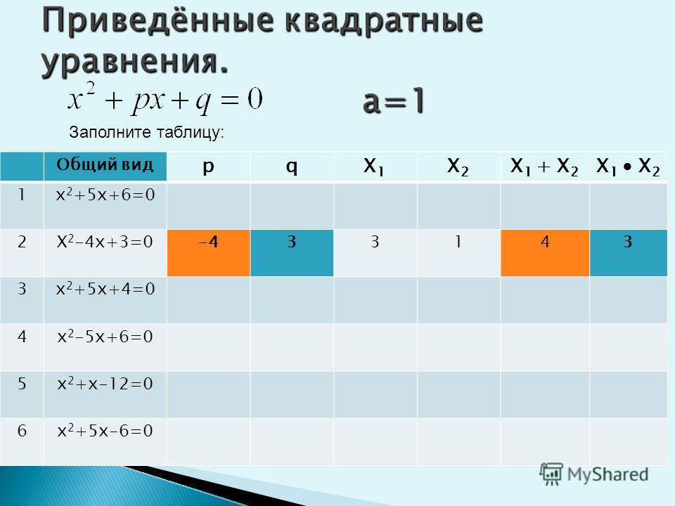 Приведённые квадратные уравнения. а=1 Заполните таблицу: Общий вид рqX1X1 X2X2 X 1 + X 2 X 1 X 2 1х 2 +5х+6=056-2-3-56 2Х 2 -4х+3=0 3х 2 +5х+4=0 4х 2 -5х+6=0 5х 2 +х-12=0 6х 2 +5х-6=0