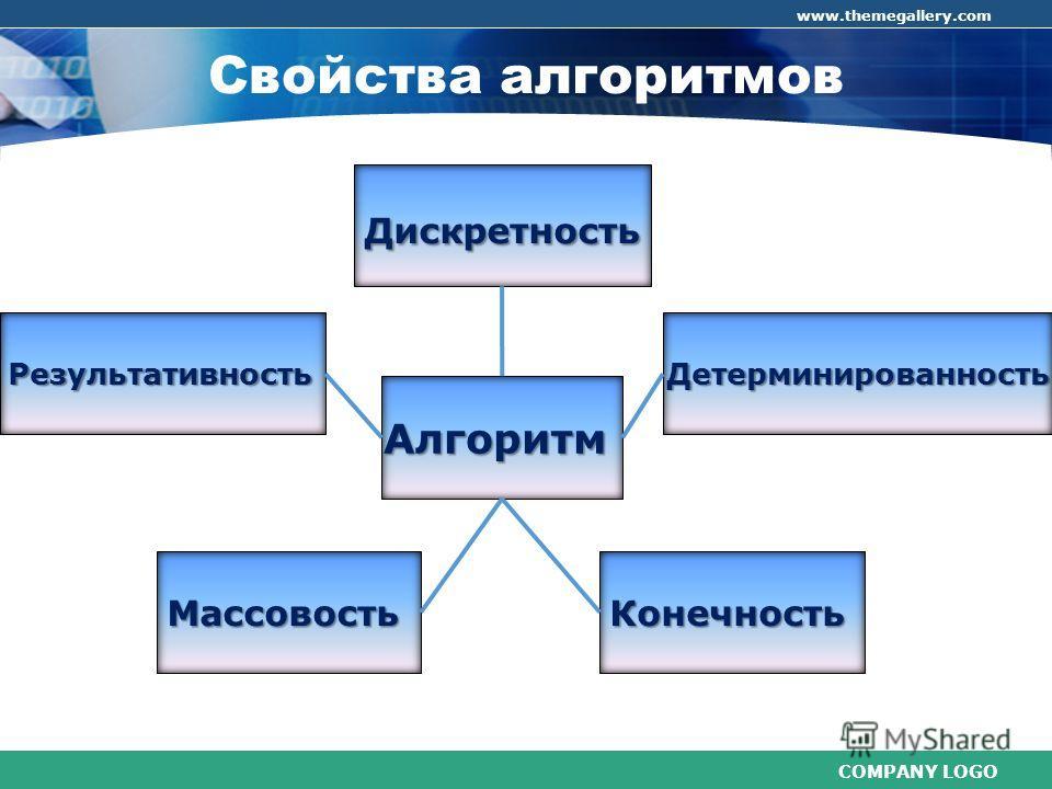 COMPANY LOGO www.themegallery.com Свойства алгоритмов Дискретность Дискретность Детерминированность Детерминированность КонечностьМассовость Результативность Алгоритм