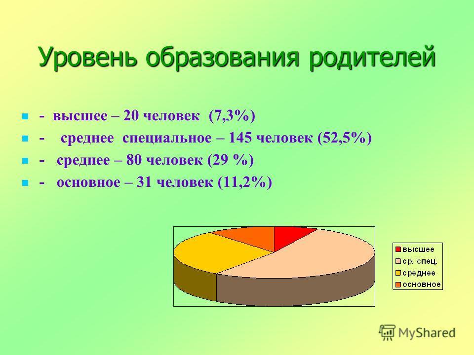 Уровень образования родителей - высшее – 20 человек (7,3%) - среднее специальное – 145 человек (52,5%) - среднее – 80 человек (29 %) - основное – 31 человек (11,2%)