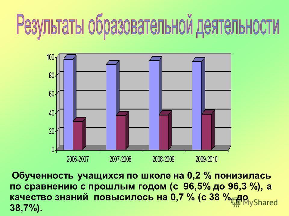 Обученность учащихся по школе на 0,2 % понизилась по сравнению с прошлым годом (с 96,5% до 96,3 %), а качество знаний повысилось на 0,7 % (с 38 %. до 38,7%).
