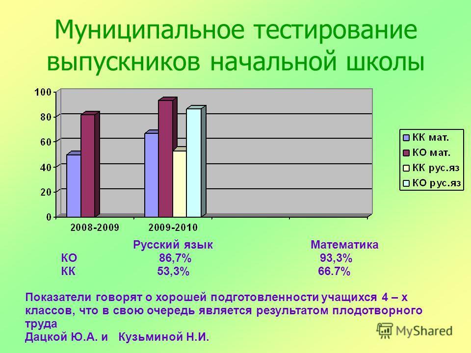 Муниципальное тестирование выпускников начальной школы Русский язык Математика КО 86,7% 93,3% КК 53,3% 66.7% Показатели говорят о хорошей подготовленности учащихся 4 – х классов, что в свою очередь является результатом плодотворного труда Дацкой Ю.А.