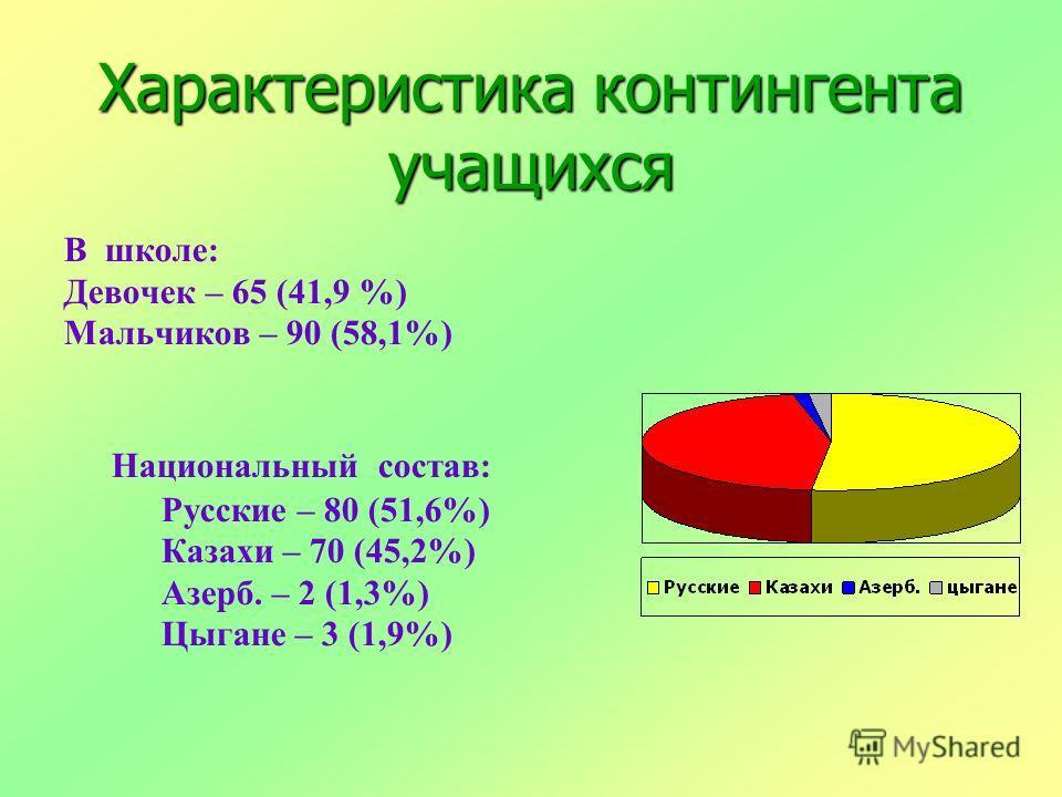 Характеристика контингента учащихся В школе: Девочек – 65 (41,9 %) Мальчиков – 90 (58,1%) Национальный состав: Русские – 80 (51,6%) Казахи – 70 (45,2%) Азерб. – 2 (1,3%) Цыгане – 3 (1,9%)