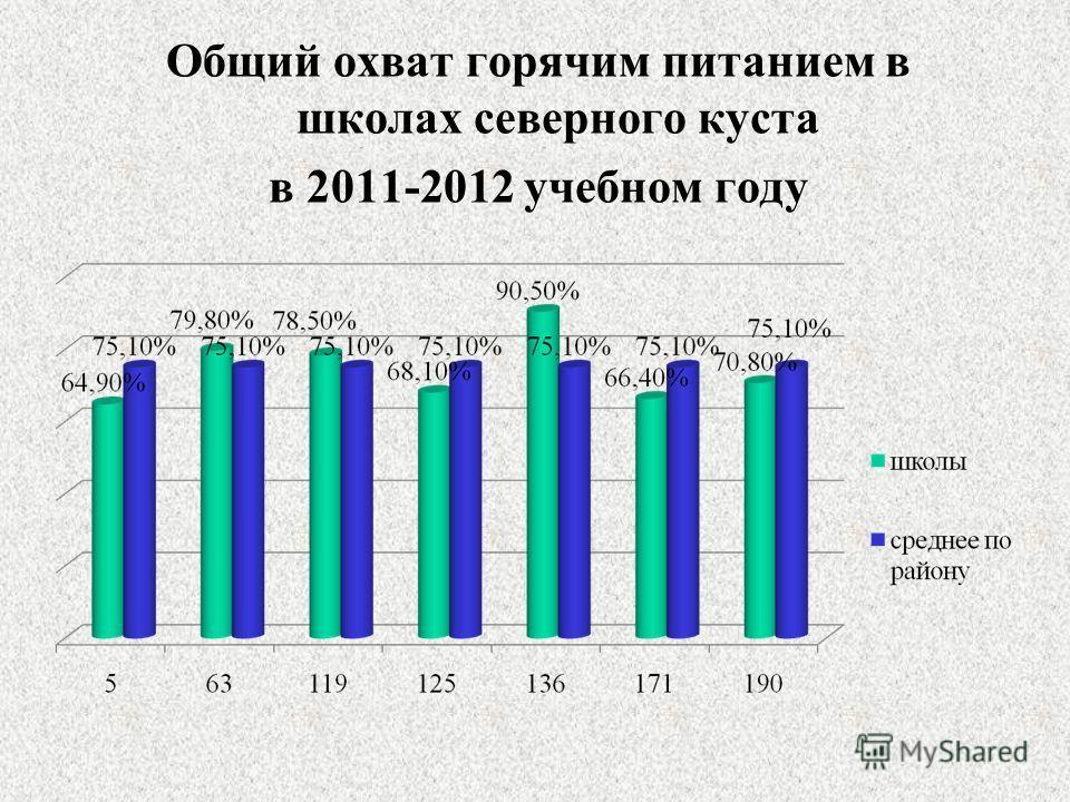 Общий охват горячим питанием в школах северного куста в 2011-2012 учебном году