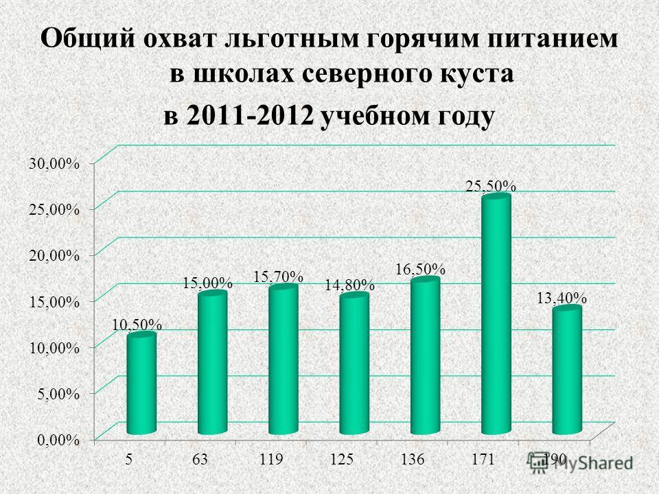Общий охват льготным горячим питанием в школах северного куста в 2011-2012 учебном году