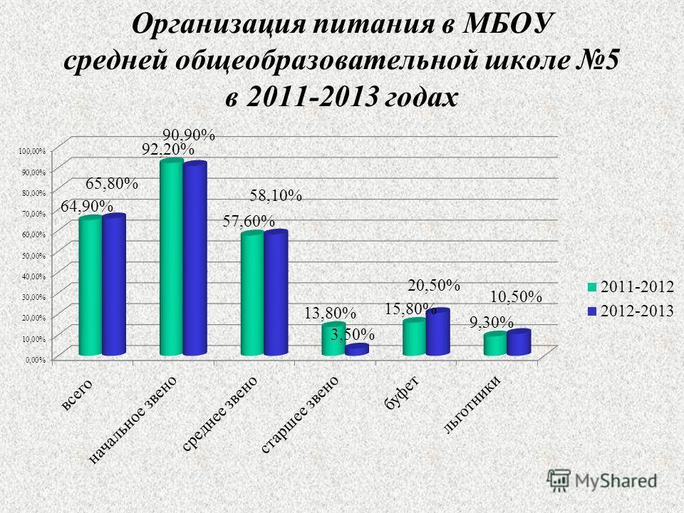 Организация питания в МБОУ средней общеобразовательной школе 5 в 2011-2013 годах