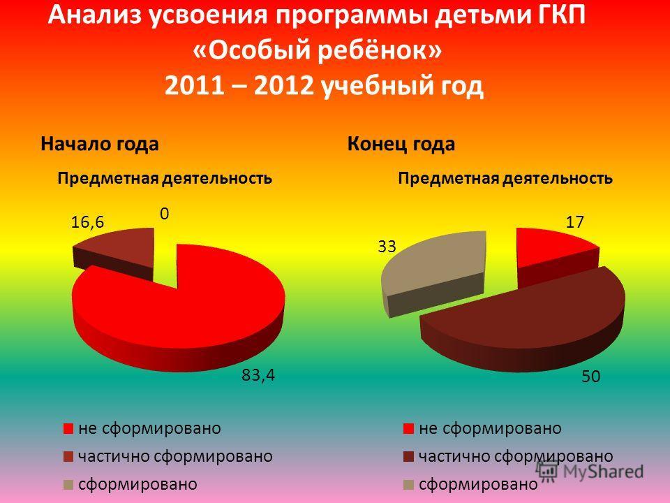 Анализ усвоения программы детьми ГКП «Особый ребёнок» 2011 – 2012 учебный год Начало годаКонец года