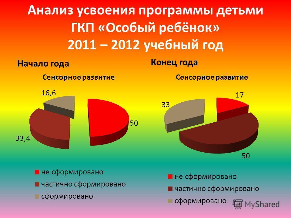 Анализ усвоения программы детьми ГКП «Особый ребёнок» 2011 – 2012 учебный год Начало года Конец года