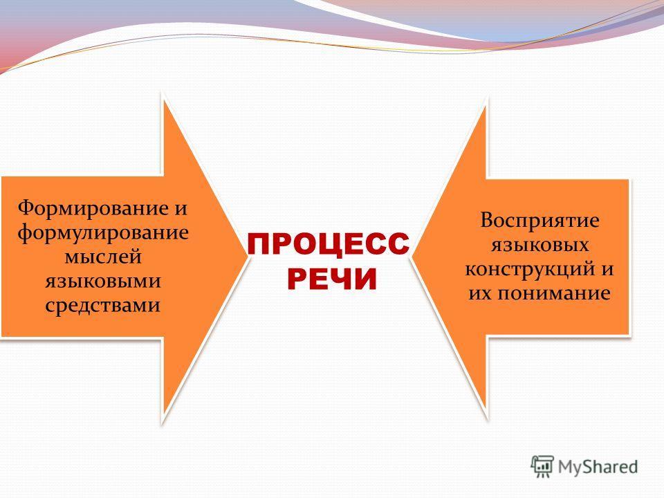 Формирование и формулирование мыслей языковыми средствами Восприятие языковых конструкций и их понимание ПРОЦЕСС РЕЧИ