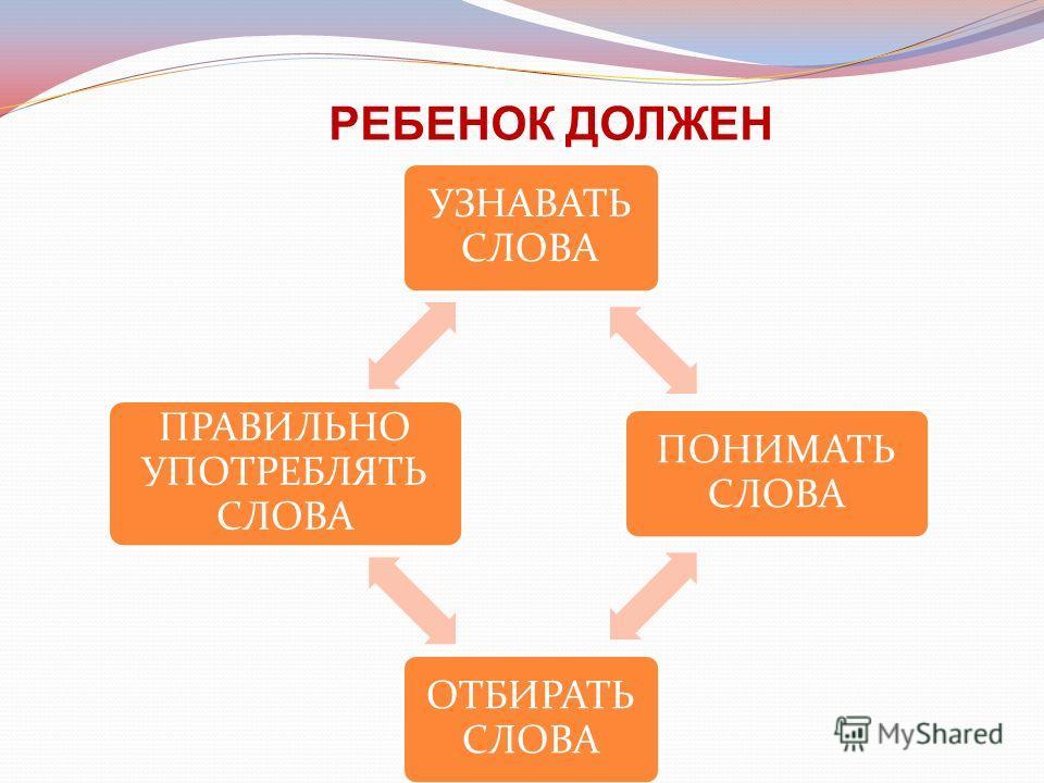 УЗНАВАТЬ СЛОВА ПОНИМАТЬ СЛОВА ОТБИРАТЬ СЛОВА ПРАВИЛЬНО УПОТРЕБЛЯТЬ СЛОВА РЕБЕНОК ДОЛЖЕН