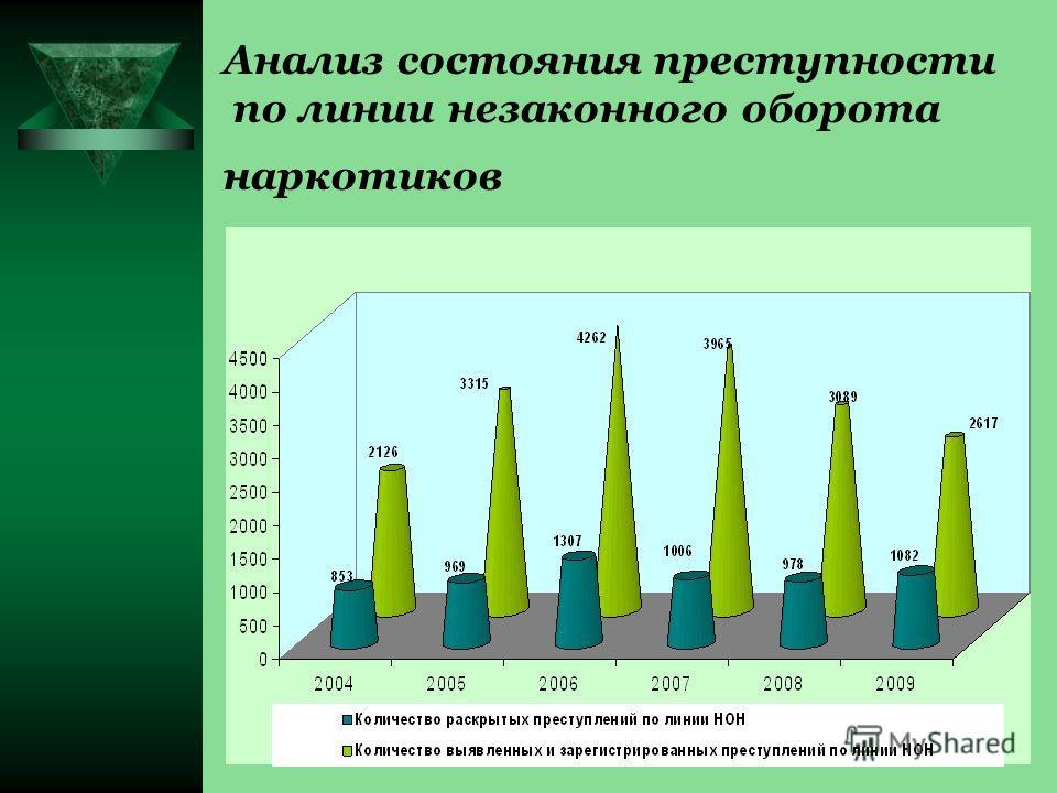 Анализ состояния преступности по линии незаконного оборота наркотиков
