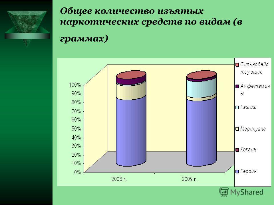 Общее количество изъятых наркотических средств по видам (в граммах)