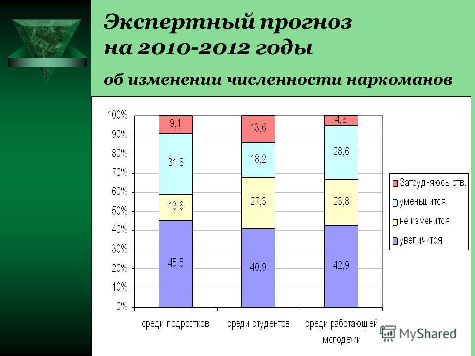 Экспертный прогноз на 2010-2012 годы об изменении численности наркоманов