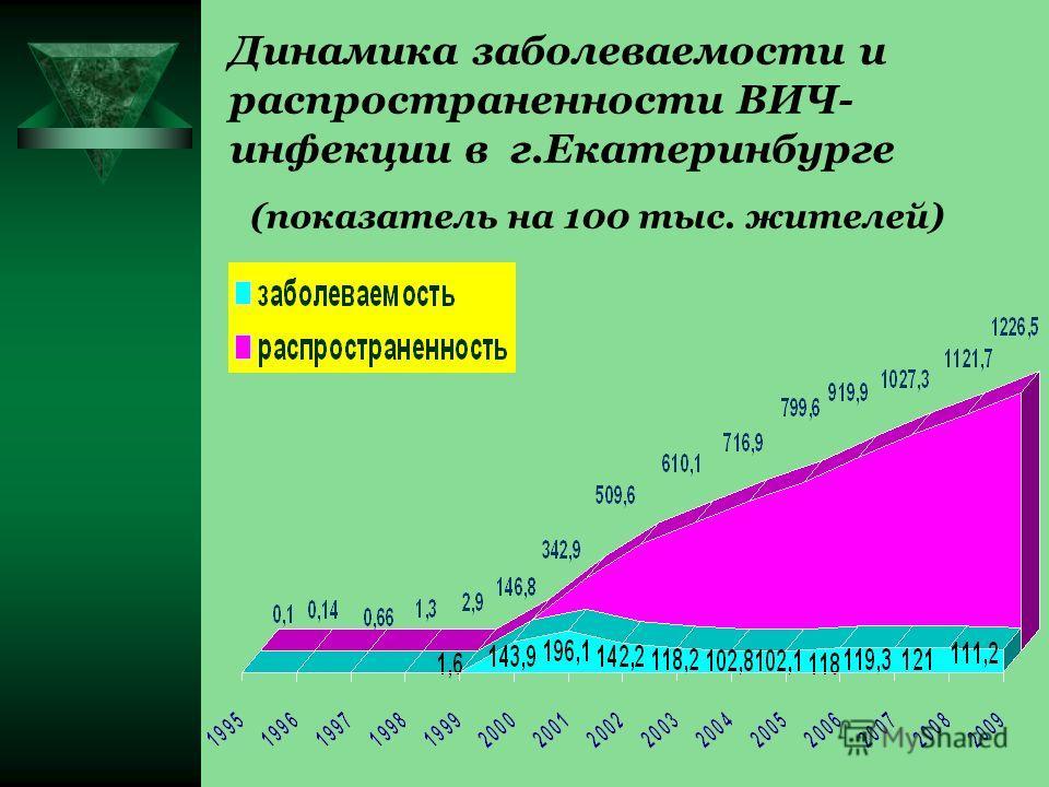 Динамика заболеваемости и распространенности ВИЧ- инфекции в г.Екатеринбурге (показатель на 100 тыс. жителей)