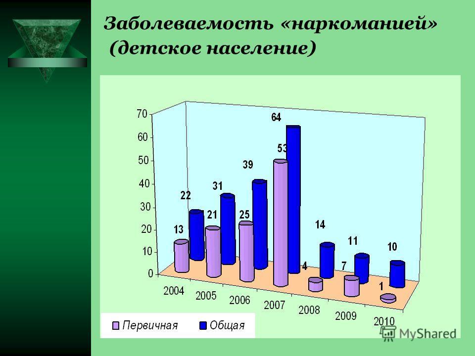 Заболеваемость «наркоманией» (детское население)