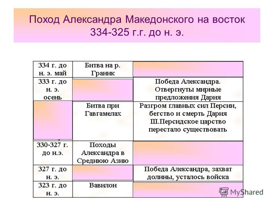 Поход Александра Македонского на восток 334-325 г.г. до н. э.