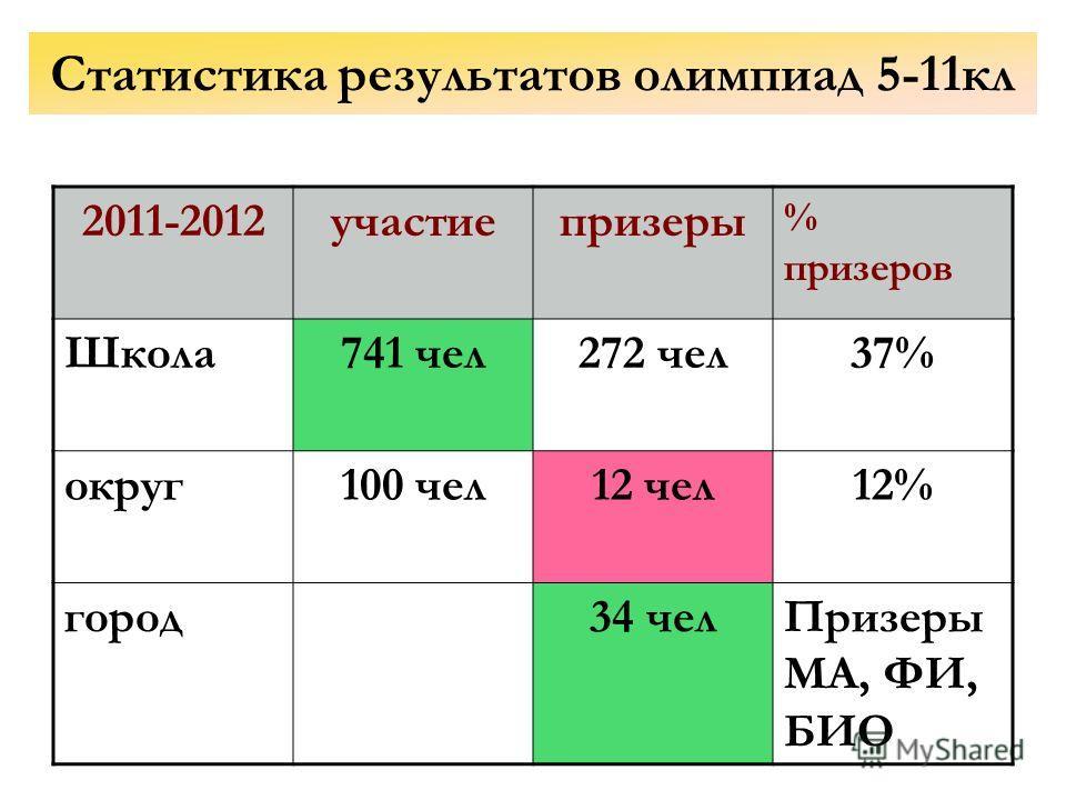 Статистика результатов олимпиад 5-11кл 2011-2012участиепризеры % призеров Школа741 чел272 чел37% округ100 чел12 чел12% город34 челПризеры МА, ФИ, БИО