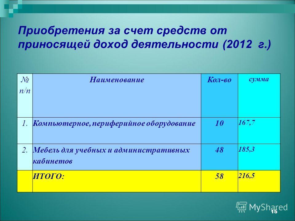 Приобретения за счет средств от приносящей доход деятельности (2012 г.) 15 п/п НаименованиеКол-во сумма 1.Компьютерное, периферийное оборудование10 167,7 2. Мебель для учебных и административных кабинетов 48 185,3 ИТОГО:58 216,5