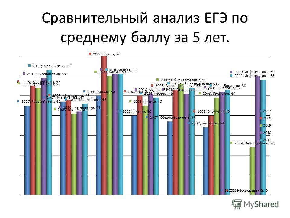 Сравнительный анализ ЕГЭ по среднему баллу за 5 лет.