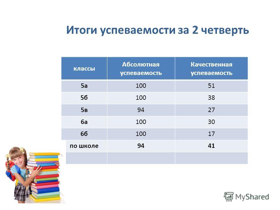 Итоги успеваемости за 2 четверть классы Абсолютная успеваемость Качественная успеваемость 5а10051 5б10038 5в9427 6а10030 6б10017 по школе9441
