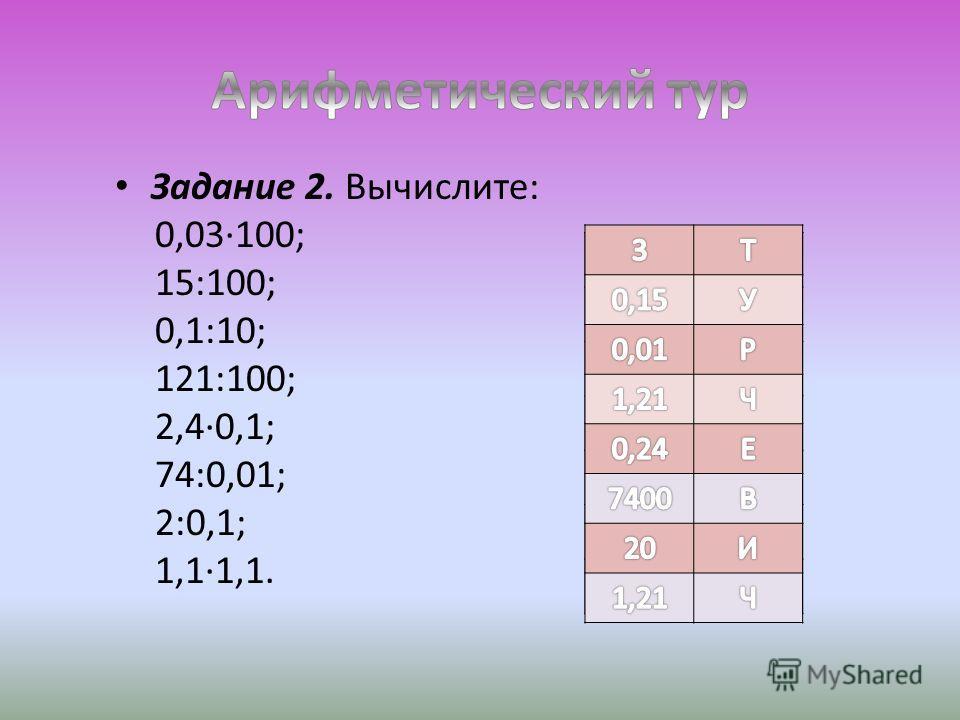 Задание 2. Вычислите: 0,03·100; 15:100; 0,1:10; 121:100; 2,4·0,1; 74:0,01; 2:0,1; 1,1·1,1. 20И 0,24Е 0,01Р 3Т 0,15У 1,21Ч 7400В