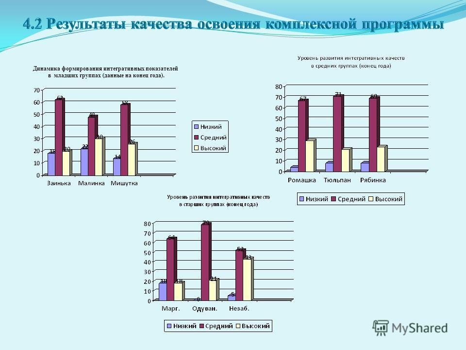 Динамика формирования интегративных показателей в младших группах (данные на конец года).