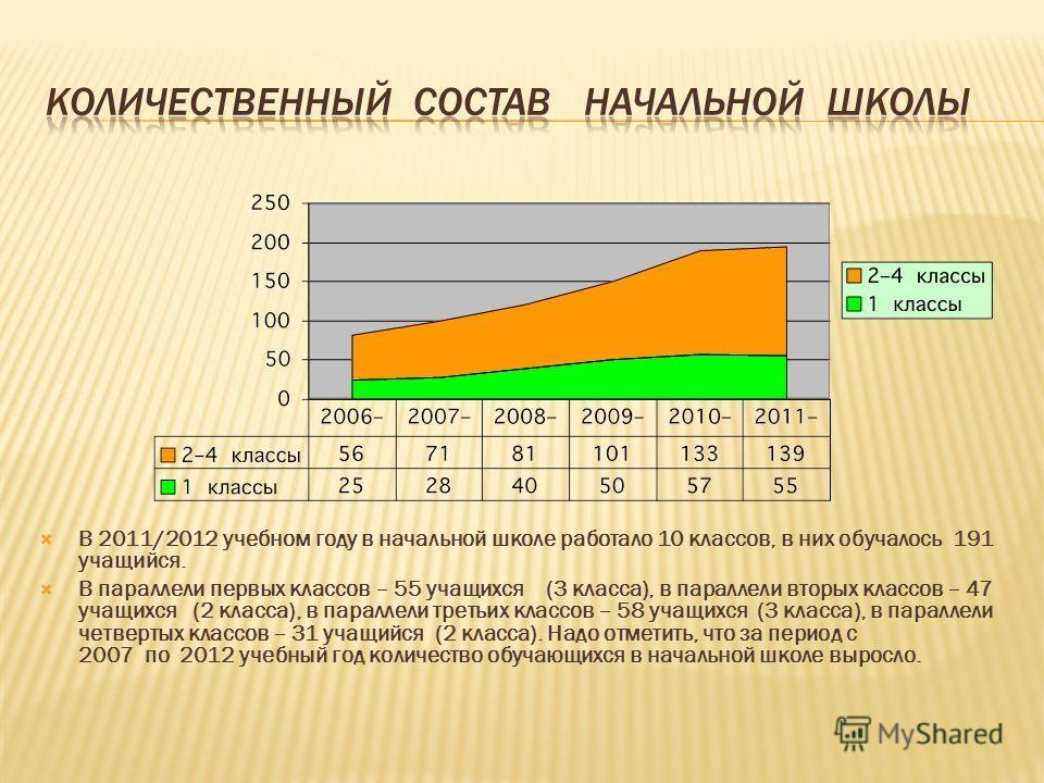 В 2011/2012 учебном году в начальной школе работало 10 классов, в них обучалось 191 учащийся. В параллели первых классов – 55 учащихся (3 класса), в параллели вторых классов – 47 учащихся (2 класса), в параллели третьих классов – 58 учащихся (3 класс